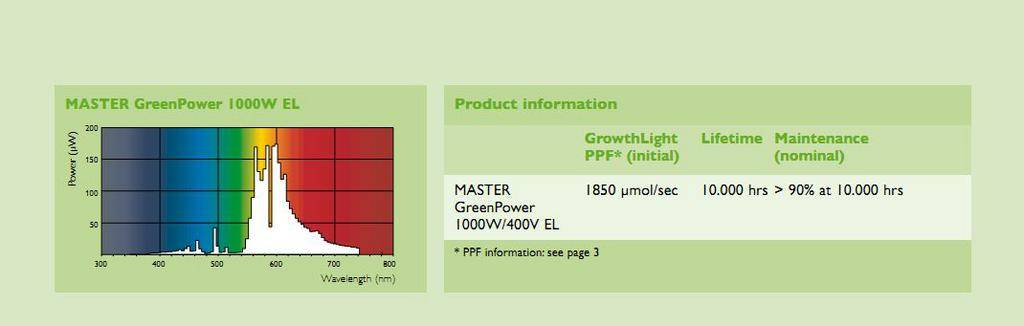 Gavita-Pro 1000w 400v (new generation hps) - Page 6