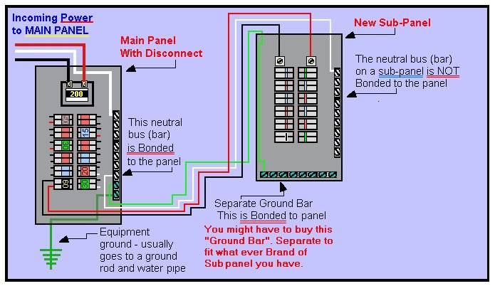 Sub panel main breaker size sevenstonesinc what size ground wire do i need for a 60 amp circuit image greentooth Image collections
