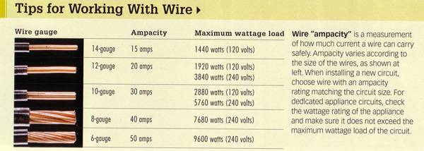 Wire size amps uk choice image wiring table and diagram sample wire size amps uk choice image wiring table and diagram sample wire size amps uk choice keyboard keysfo Image collections