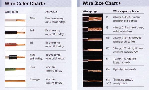 Electrical Wire Size Chart Uk Gauge Table