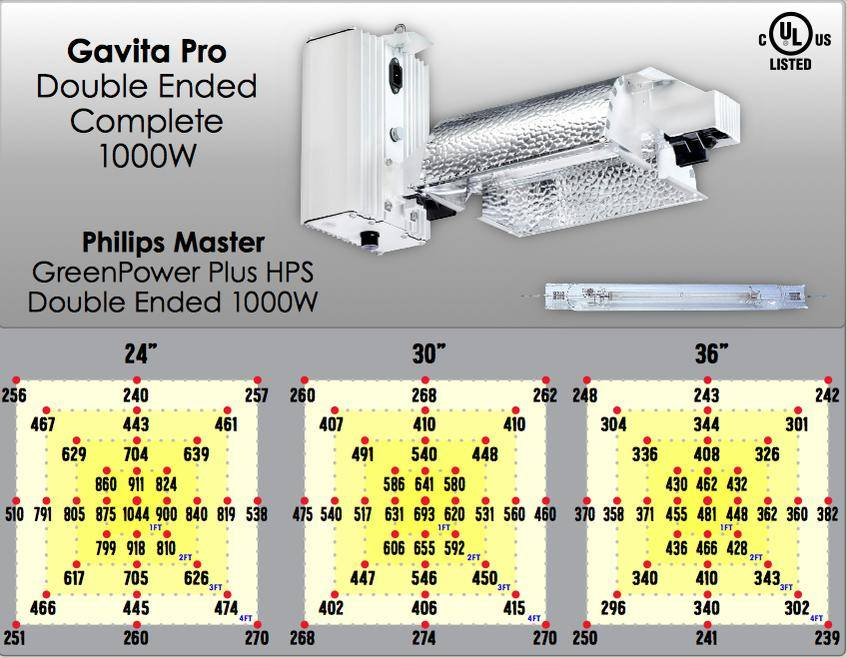 Question about LED grow lights : macrogrowery