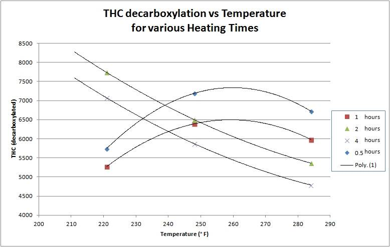 Decarboxylation - Data & Graphs - Cooking With Cannabis