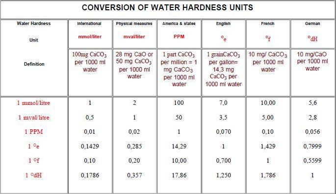 Water Hardness Table Calculator Cannabis Growing Questions